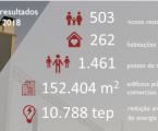 IFRRU 2020 com investimento de 733 milhões de euros